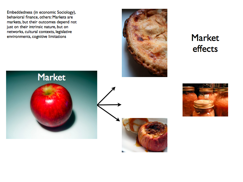 Complementary Markets