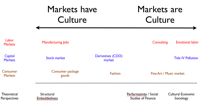 Markets and Culture